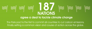 Climate Change Summit 2015 187 nations agree