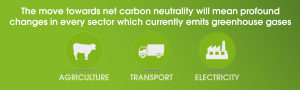 Climate Change Summit 2015 agriculture transport electricity