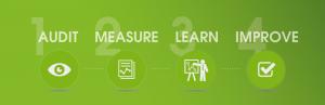 powerlink energy management audit measure learn improve