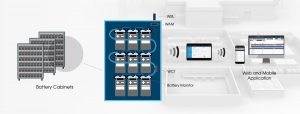 Powerspy battery monitoring solution safety